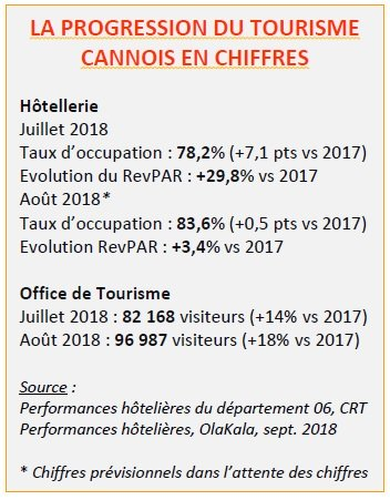 Progression tourisme